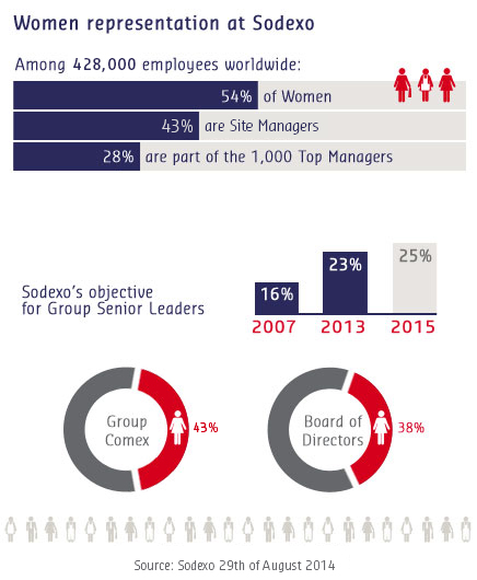 Women at Sodexo - key figures (as of 29/08/14)