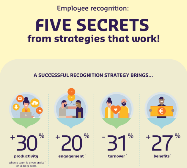 Employee recognition: 5 secrets from strategies that work