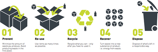 Waste hierarchy - the waste minimisation strategy which drives our approach
