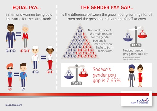 The difference between equal pay and the gender pay gap